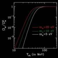 Constraints to axions in modified thermal histories