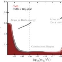 Ultra-light axions, the axiverse, and the energy scale of inflation