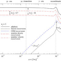 Spectral distortions from isocurvature perturbations